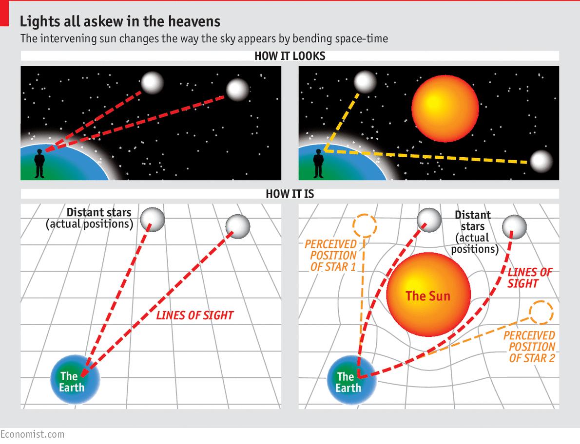"The ""Modern Eddington Experiment"" | Spontaneous Emissions"