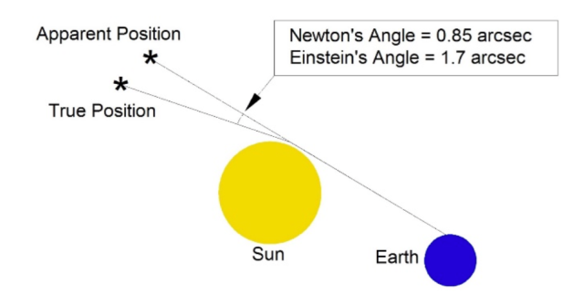 EinsteinsAngle.png